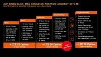 IFA 2019: congstar LTE Option demnächst auf Wunsch für alle neuen Tarife