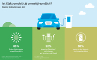 Studie Automobilbarometer 2019 - International