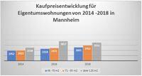 Immobilienmarkt Entwicklung am Beispiel Mannheim