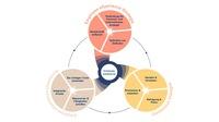 Kincentric-Studie: Positive Mitarbeitererfahrung fördert Unternehmenserfolg