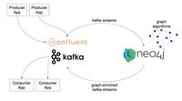 Neo4j Streams für Echtzeit-Integration in Apache Kafka