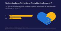 Zwei Drittel der Deutschen begrüßen Einstellung ausländischer Fachkräfte