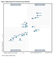 M-Files als Visionär im Gartner Magic Quadrant for Content Services Platforms 2019 eingestuft