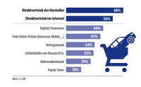 """Aktuelle Studie von adesion zum """"Stimmungsbild Autohandel"""""""