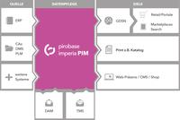 pirobase imperia veröffentlicht Version 10 ihres PIM-Systems