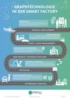Graphtechnologie vernetzt Daten in der Smart Factory