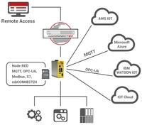 IIoT-Anwendungen in der Praxis