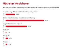 Umfrage: Autoversicherungs-Wechsler tendieren klar zu Direktversicherern