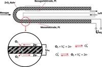 Hochleistungskeramik zur Messung von Sauerstoff