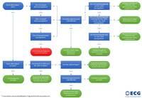 Neues EDL-G: ECG hat Entscheidungshilfe für Energieaudits entwickelt