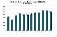 Deutsche Bauelemente-Distribution: Auftrags- und Umsatzrückgang