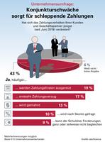 Unternehmensbefragung: Konjunkturschwäche kommt beim Zahlungsverhalten an (Infografik)