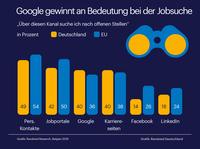 Deutsche googeln gern nach Jobs