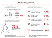 Mehr als ein Drittel der Deutschen will Weihnachtsgeschenke im lokalen Einzelhandel kaufen