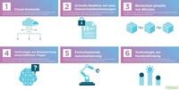 Hyland: Sechs Enterprise Technology Trends, die das Geschäftswachstum im Jahr 2020 vorantreiben werden