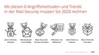Mit diesen 6 Mail-Attacken müssen Sie 2020 rechnen