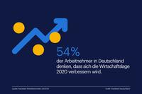 Deutsche Arbeitnehmer für 2020 leicht optimistisch