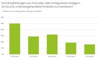 So kommen Deutschlands Sparer aus der Sicherheitsfalle