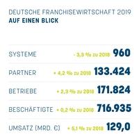 Franchisestatistik 2019 veröffentlicht