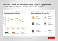 Deutschland bleibt sich treu - Sparwille auch 2020 ungebrochen    Wie die Deutschen auf die extreme Zinssituation reagieren