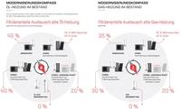 Fit für die Zukunft: Kosteneffizienter Wechsel zur Hybrid-Heizung