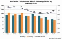 Deutlicher Umsatzrückgang in der deutschen Bauelementedistribution