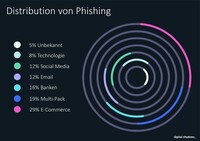 Was tun gegen 1 Billion Phishing Emails pro Jahr?