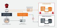 Attivo Networks führt Active Directory-Angreifer in die Irre