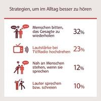 Mehr als jede*r zehnte Deutsche vermutet bei sich einen unbehandelten Hörverlust