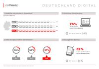 """Infografik """"Deutschland Digital"""": Mobile-Banking ist mehrheitsfähig"""