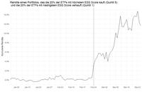 Nachhaltige Investments zeigen krisenresistente Outperformance