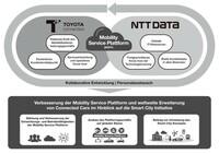 TOYOTA Connected und NTT DATA geben Partnerschaft zur Entwicklung neuer Mobilitäts-Lösungen bekannt