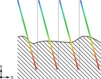 3D-Oberflächenmessung in Hochgeschwindigkeit durch konfokale Rastermikroskopie