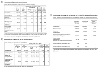 Kyocera veröffentlicht konsolidiertes Konzernergebnis für das Geschäftsjahr, das am 31. März 2020 endete