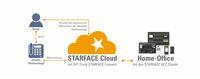 Mit der STARFACE Cloud ab ins Home Office: Ermäßigte Starter-Pakete für eine rasche Remote-Anbindung
