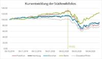 Berliner Aktien schlagen sich in der Corona-Krise am besten