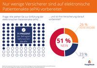 ForgeRock untersucht Digitalisierungsgrad und Angebot von eHealth-Diensten deutscher Versicherungen