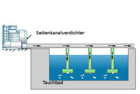 Seitenkanalverdichter belüften Aquakulturen oder Tauchbäder