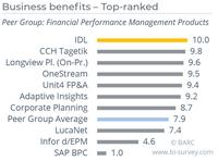"""""""The Planning Survey 20"""" bestätigt Marktführerschaft von IDL für Business benefits und Business value"""