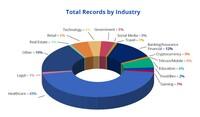 ForgeRock präsentiert internationalen Report zu Datenverstößen: Mehr als 7,8 Milliarden US-Datensätze in den letzten zwei Jahren betroffen