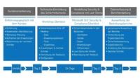 Security Workshop von Net at Work bietet Unternehmen Sicherheitsbewertung ihrer Microsoft 365-Umgebung