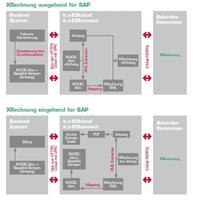 itelligence zeigt: Elektronische Rechnungen sparen Kosten und machen Prozesse effizient
