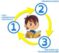 """Eltern nutzen kostenfrei die pädagogische """"Lern- & Fernförderung (LFF)"""""""