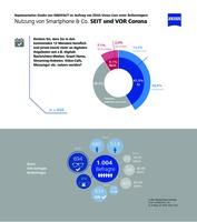 INNOFACT-Umfrage: Nutzungsdauer von Smartphone, Computer & Co. nimmt in Corona-Zeiten deutlich zu