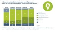 Aktuelle EucoLight-Studie zeigt: Europäer kennen sich mit Altlampen-Recycling aus