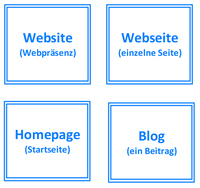 Website, Webseite, Homepage & Blog