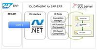 Erfolgreiche Zertifizierung von IDL für SAP ERP und SAP S/4HANA
