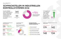ICS Risk & Vulnerability Report: Industrieanlagen und kritische Infrastrukturen (KRITIS) sind vermehrt aus der Ferne angreifbar