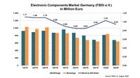 Deutsche Bauelemente-Distribution in Q2/20