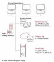 PoINT Storage Manager 6.5 mit neuem Archive File System
